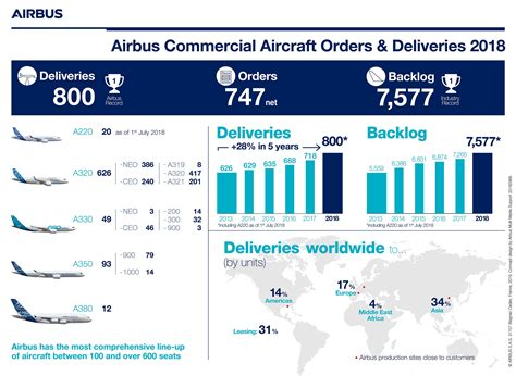Airbus SE delivered 800 commercial aircraft to 93
