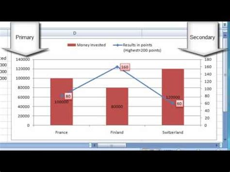 IT Skills: Excel - Display two different sets of data in