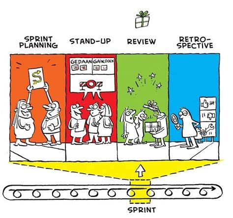114 best images about Scrum and agile on Pinterest | Kiss