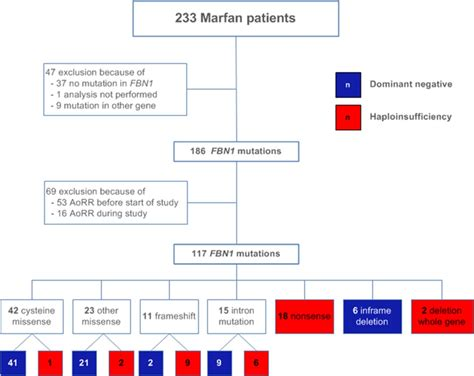 Beneficial Outcome of Losartan Therapy Depends on Type of